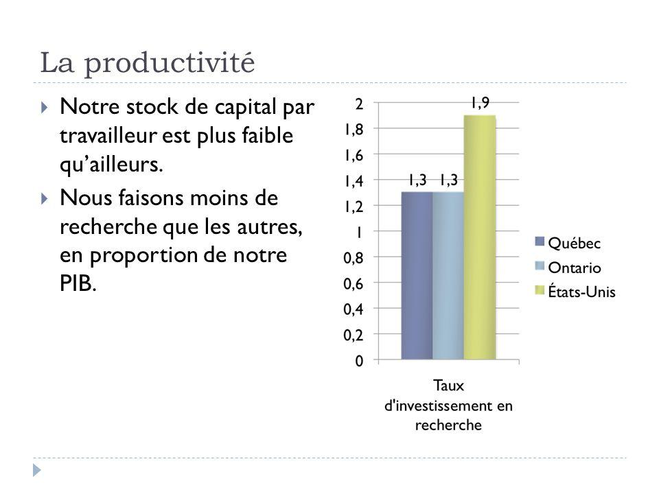 La productivité  Notre stock de capital par travailleur est plus faible qu'ailleurs.