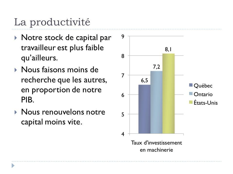 La productivité  Notre stock de capital par travailleur est plus faible qu'ailleurs.  Nous faisons moins de recherche que les autres, en proportion