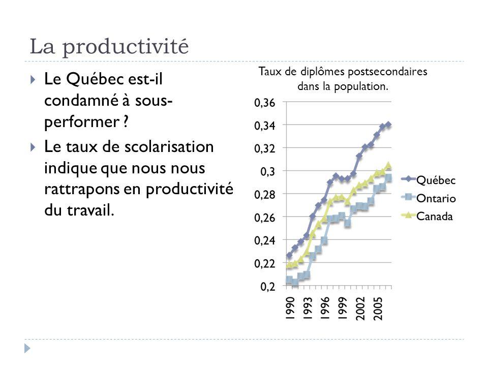  Le Québec est-il condamné à sous- performer ?  Le taux de scolarisation indique que nous nous rattrapons en productivité du travail. Taux de diplôm