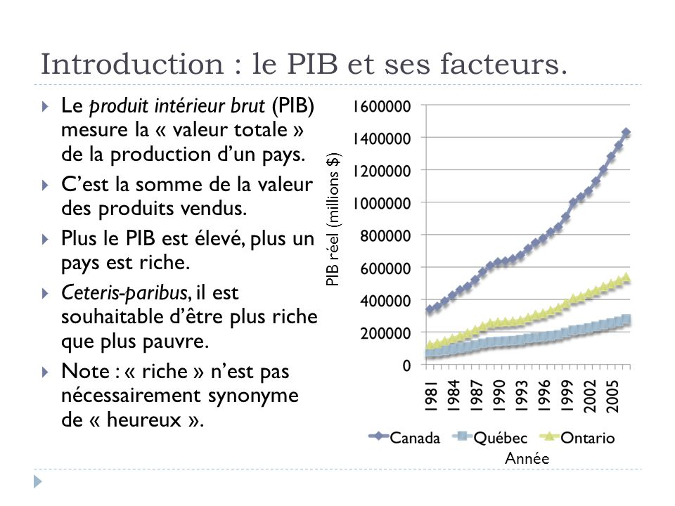 Introduction : le PIB et ses facteurs.  Le produit intérieur brut (PIB) mesure la « valeur totale » de la production d'un pays.  C'est la somme de l