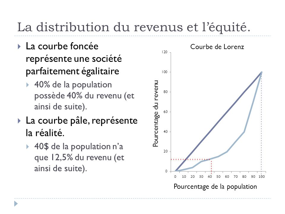 La distribution du revenus et l'équité.  La courbe foncée représente une société parfaitement égalitaire  40% de la population possède 40% du revenu