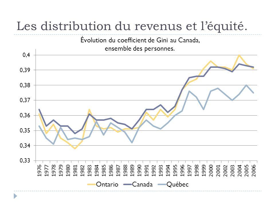 Les distribution du revenus et l'équité. Évolution du coefficient de Gini au Canada, ensemble des personnes.