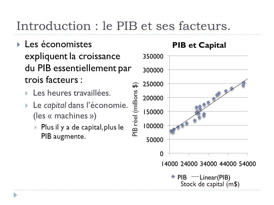 Introduction : le PIB et ses facteurs.  Les économistes expliquent la croissance du PIB essentiellement par trois facteurs :  Les heures travaillées