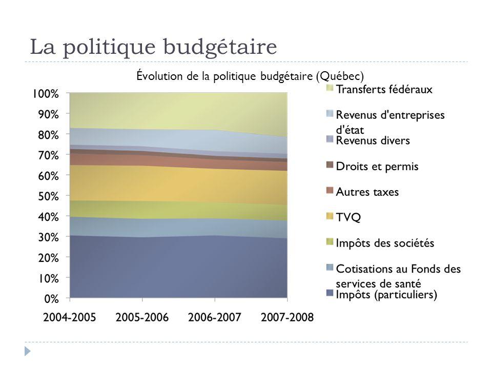 La politique budgétaire Évolution de la politique budgétaire (Québec)