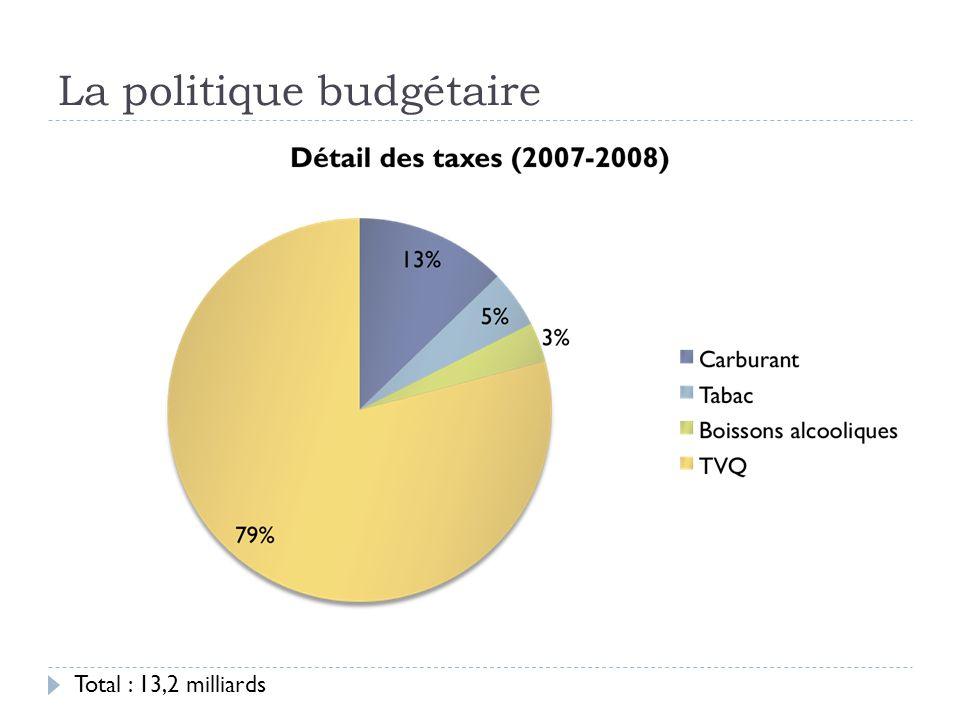 La politique budgétaire Total : 13,2 milliards