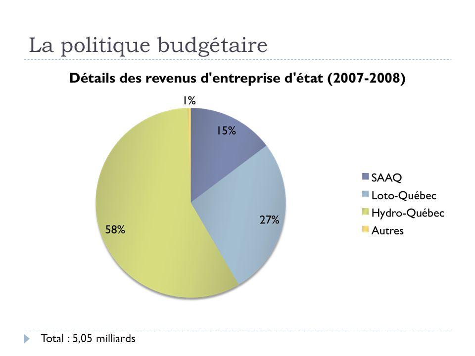 La politique budgétaire Total : 5,05 milliards