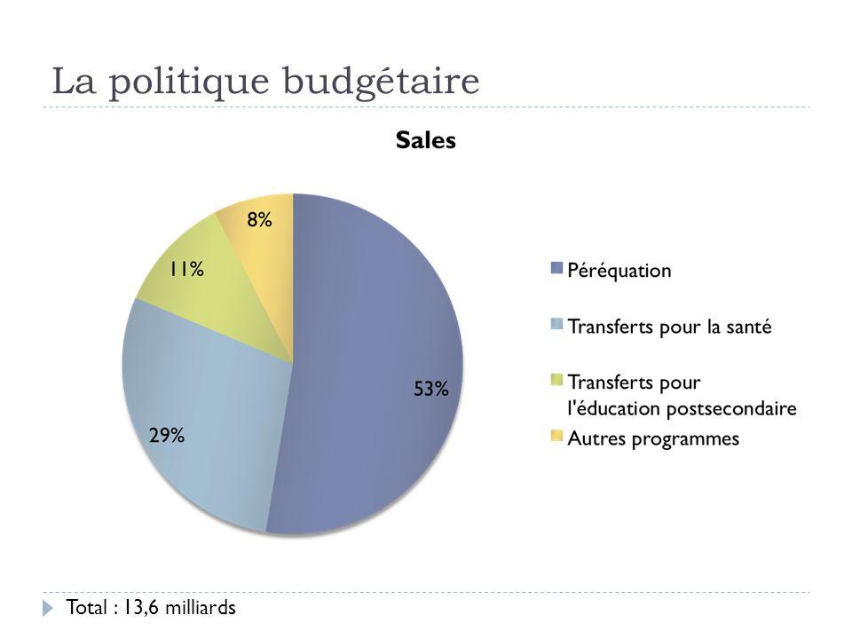 La politique budgétaire Total : 13,6 milliards