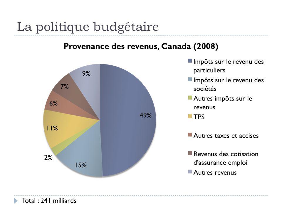 La politique budgétaire Total : 241 milliards