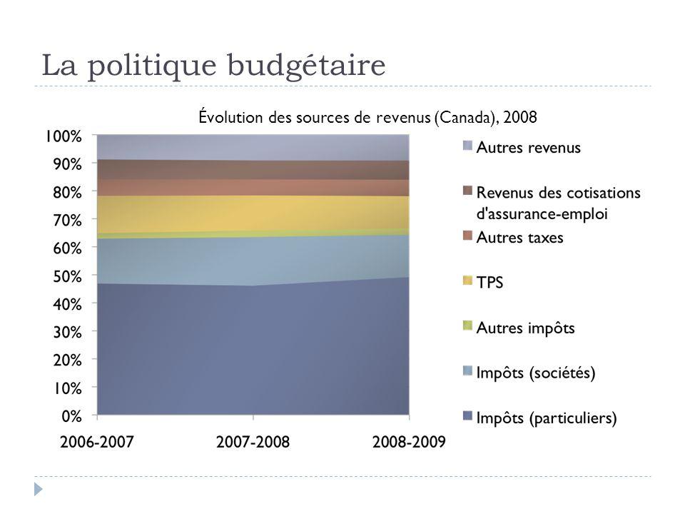La politique budgétaire Évolution des sources de revenus (Canada), 2008