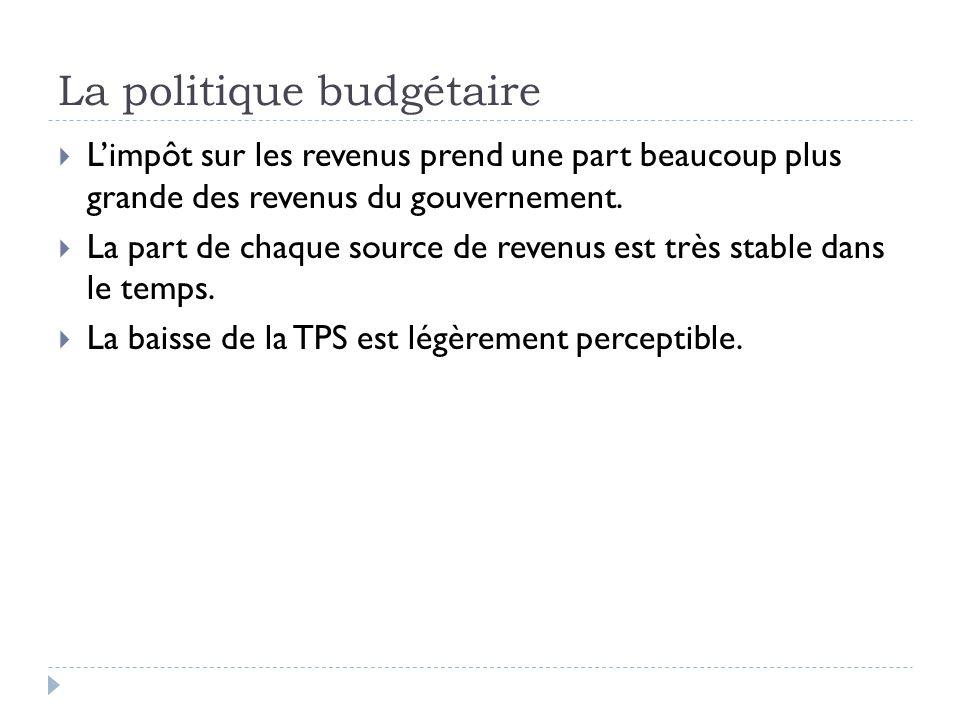 La politique budgétaire  L'impôt sur les revenus prend une part beaucoup plus grande des revenus du gouvernement.  La part de chaque source de reven