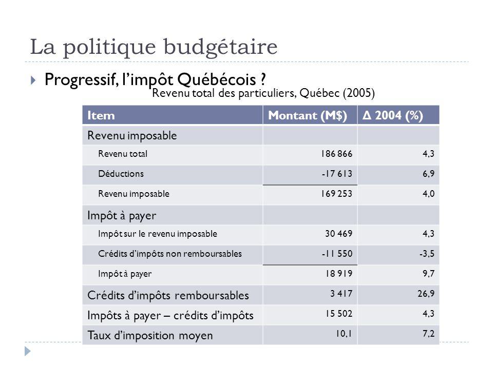 La politique budgétaire  Progressif, l'impôt Québécois ? ItemMontant (M$) Δ 2004 (%) Revenu imposable Revenu total186 8664,3 Déductions-17 6136,9 Rev