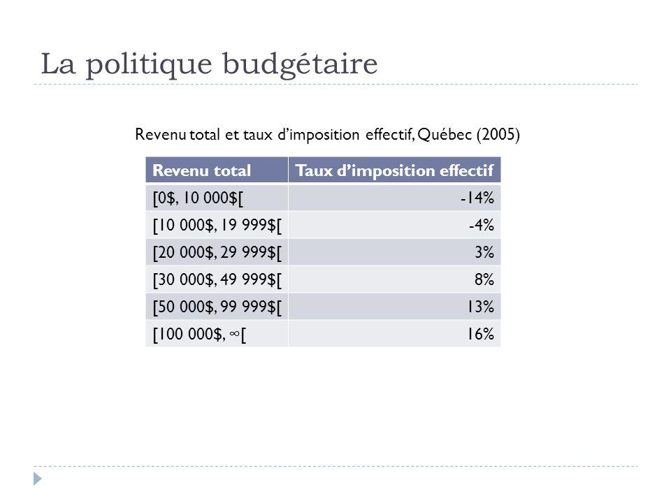 La politique budgétaire Revenu totalTaux d'imposition effectif [0$, 10 000$[-14% [10 000$, 19 999$[-4% [20 000$, 29 999$[3% [30 000$, 49 999$[8% [50 0