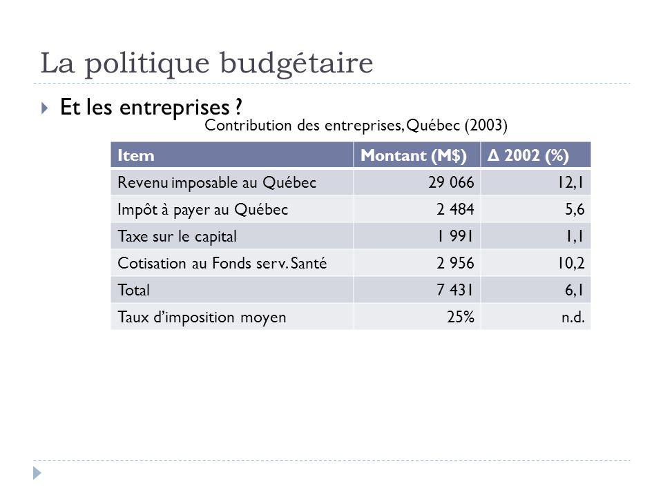  Et les entreprises ? ItemMontant (M$) Δ 2002 (%) Revenu imposable au Québec29 06612,1 Impôt à payer au Québec2 4845,6 Taxe sur le capital1 9911,1 Co