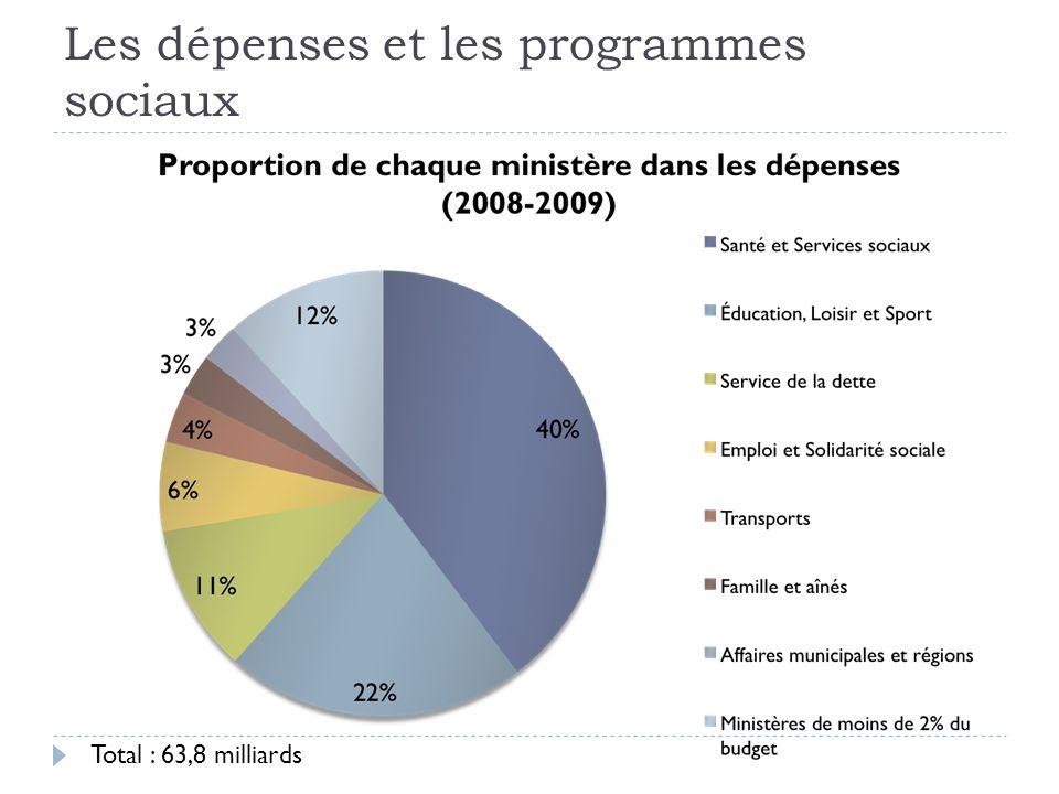 Les dépenses et les programmes sociaux Total : 63,8 milliards