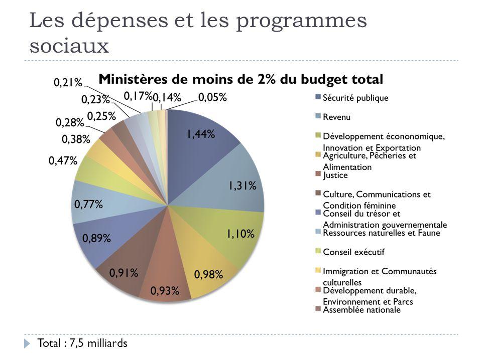 Les dépenses et les programmes sociaux Total : 7,5 milliards