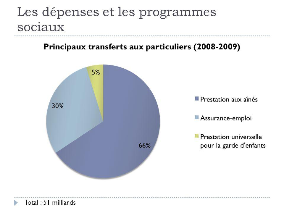 Les dépenses et les programmes sociaux Total : 51 milliards