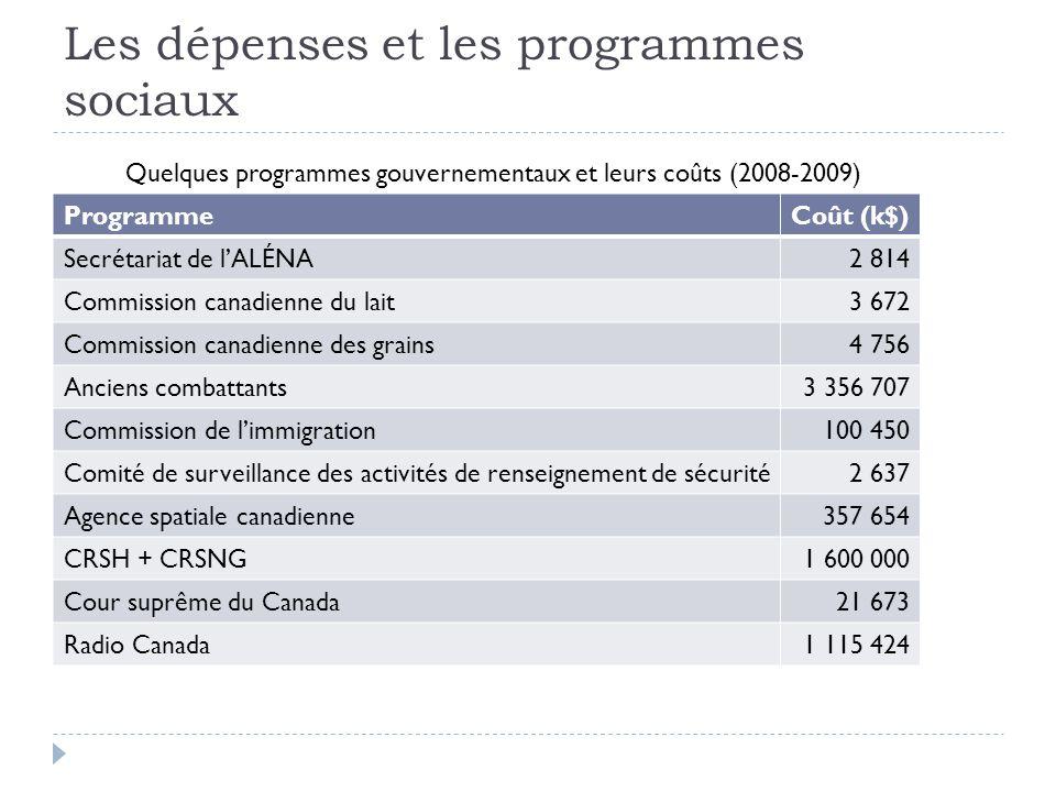 Les dépenses et les programmes sociaux ProgrammeCoût (k$) Secrétariat de l'ALÉNA2 814 Commission canadienne du lait3 672 Commission canadienne des gra