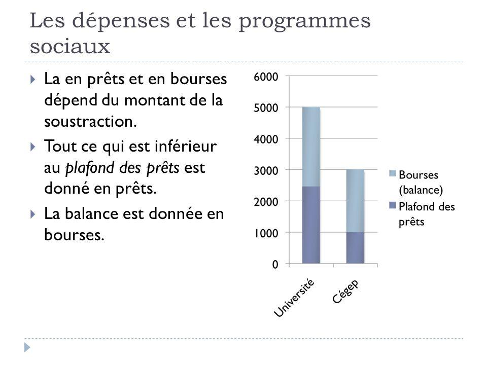 Les dépenses et les programmes sociaux  La en prêts et en bourses dépend du montant de la soustraction.  Tout ce qui est inférieur au plafond des pr