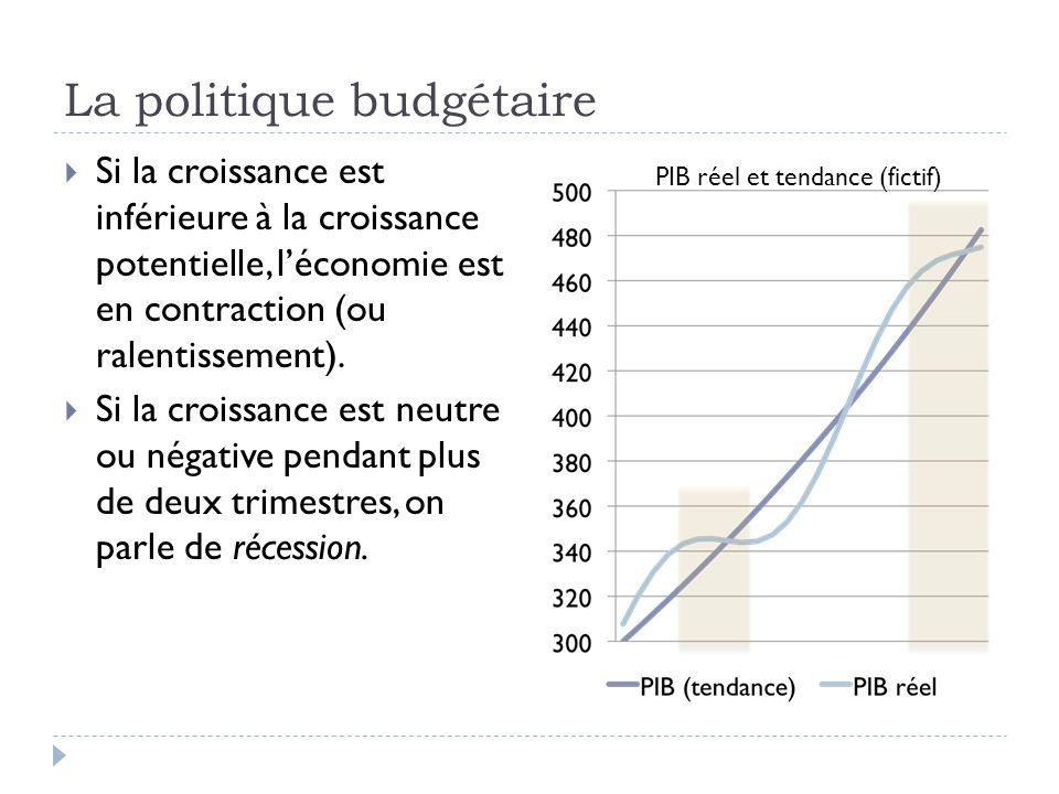 La politique budgétaire  Si la croissance est inférieure à la croissance potentielle, l'économie est en contraction (ou ralentissement).  Si la croi