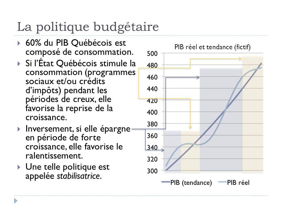 La politique budgétaire  60% du PIB Québécois est composé de consommation.  Si l'État Québécois stimule la consommation (programmes sociaux et/ou cr