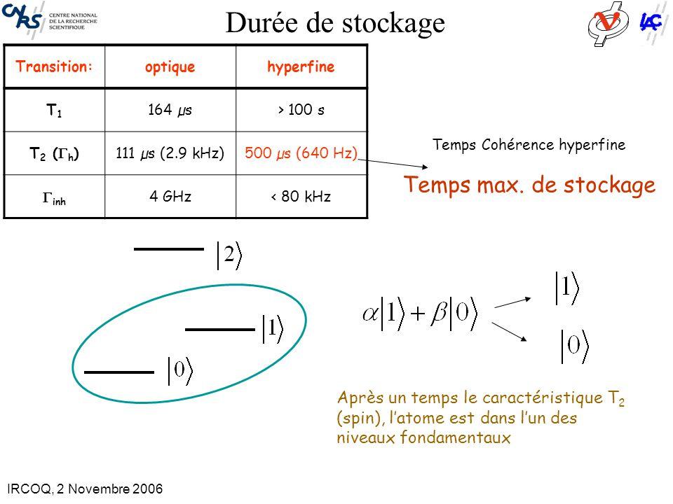 IRCOQ, 2 Novembre 2006 I= 5/2 I= 1/2 Interaction dipôle-dipôle magnétique entre le praséodyme (Pr 3+ ) et l'yttrium (Y) Champ magnétique fluctuant de l'Y induit des fluctuations aléatoires des niveaux Zeeman du Pr 3+