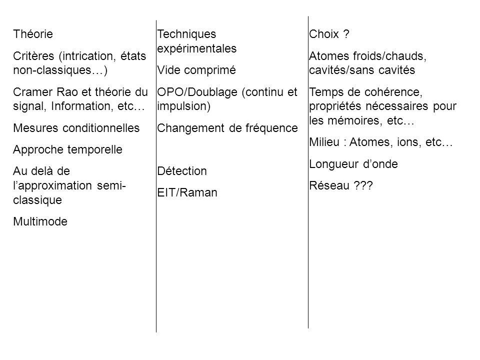 Théorie Critères (intrication, états non-classiques…) Cramer Rao et théorie du signal, Information, etc… Mesures conditionnelles Approche temporelle Au delà de l'approximation semi- classique Multimode Techniques expérimentales Vide comprimé OPO/Doublage (continu et impulsion) Changement de fréquence Détection EIT/Raman Choix .