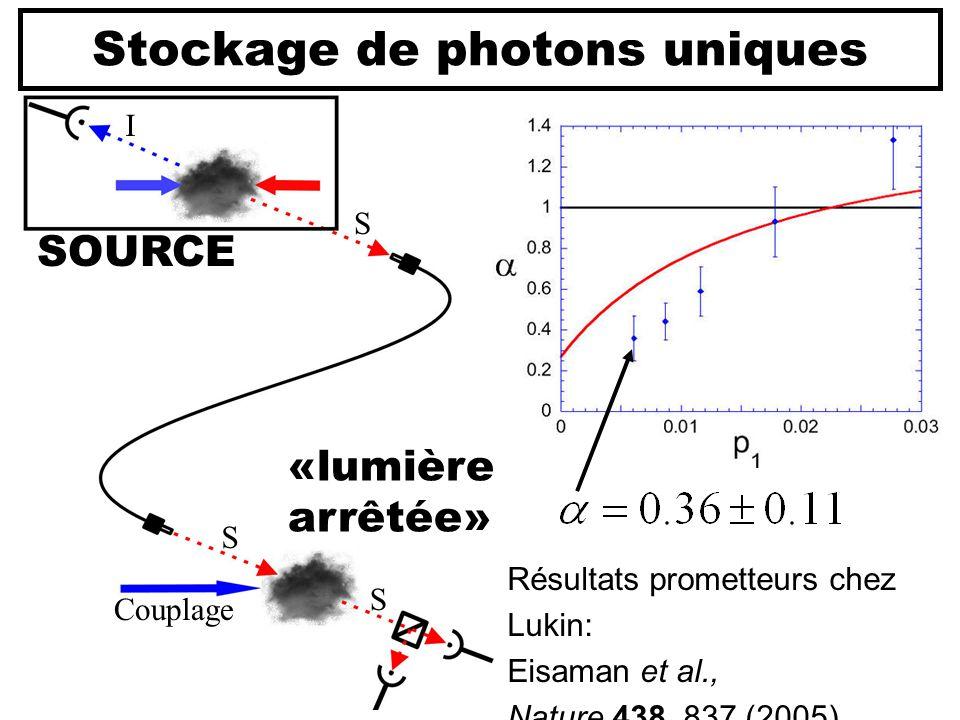 Stockage de photons uniques Résultats prometteurs chez Lukin: Eisaman et al., Nature 438, 837 (2005) S I S S Couplage SOURCE «lumière arrêtée»