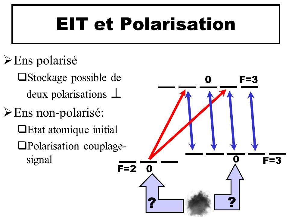 EIT et Polarisation  Ens polarisé  Stockage possible de deux polarisations   Ens non-polarisé:  Etat atomique initial  Polarisation couplage- si