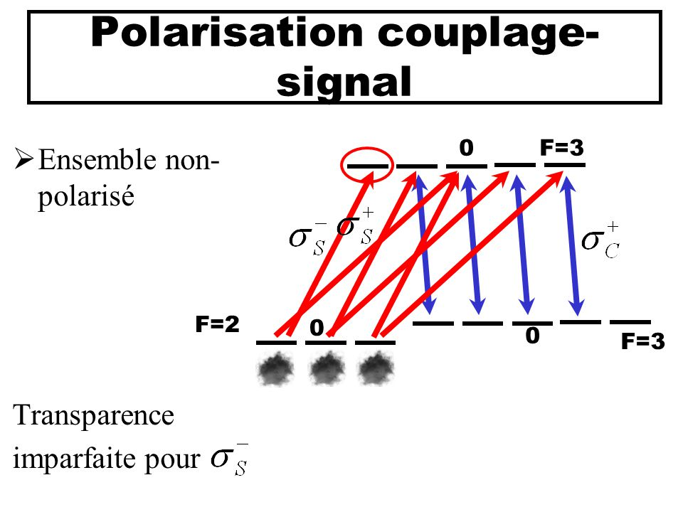 Polarisation couplage- signal  Ensemble non- polarisé Transparence imparfaite pour 0 0 F=3 0 F=2 F=3