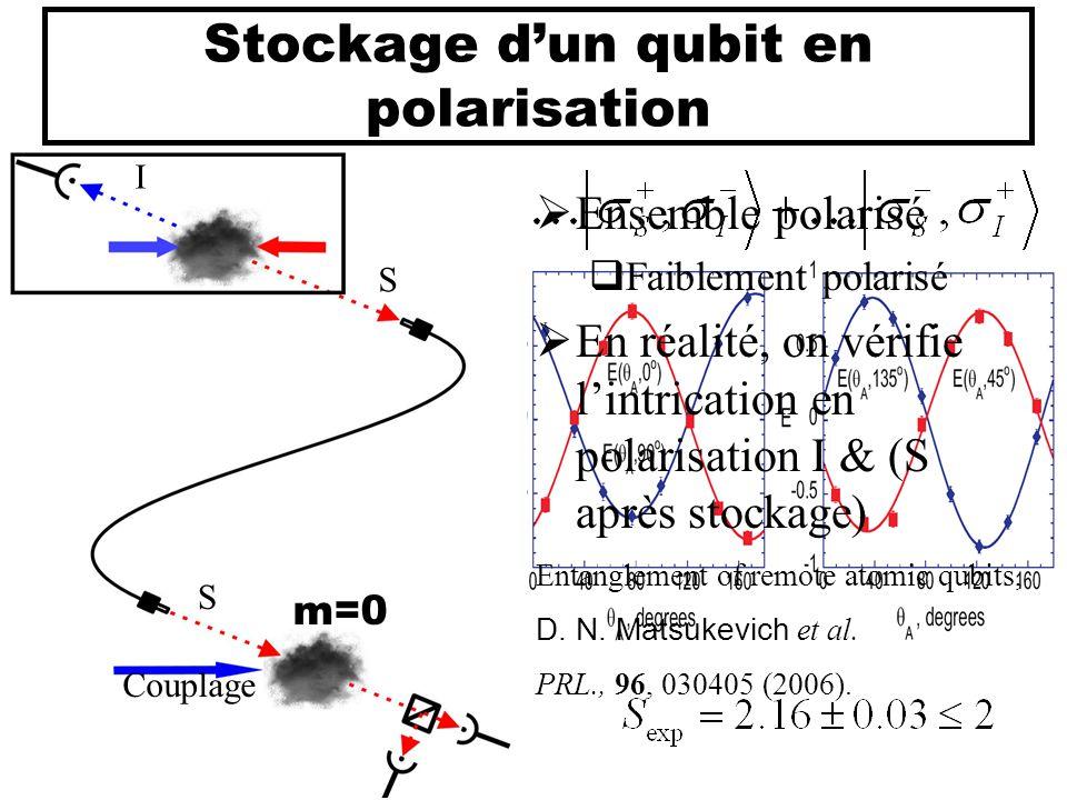 Stockage d'un qubit en polarisation  Ensemble polarisé  Faiblement polarisé  En réalité, on vérifie l'intrication en polarisation I & (S après stoc