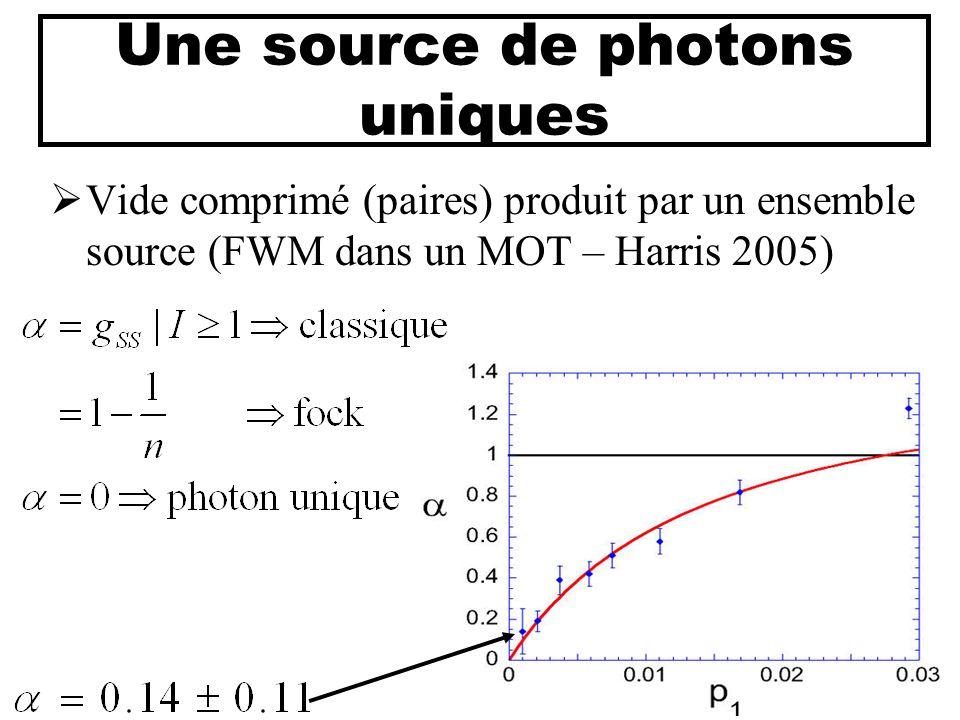 Une source de photons uniques  Vide comprimé (paires) produit par un ensemble source (FWM dans un MOT – Harris 2005) S I SOURCE