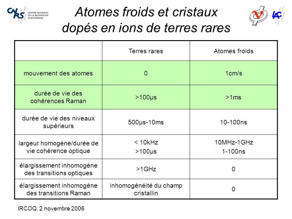 IRCOQ, 2 novembre 2006 Atomes froids et cristaux dopés en ions de terres rares Terres raresAtomes froids mouvement des atomes01cm/s durée de vie des c