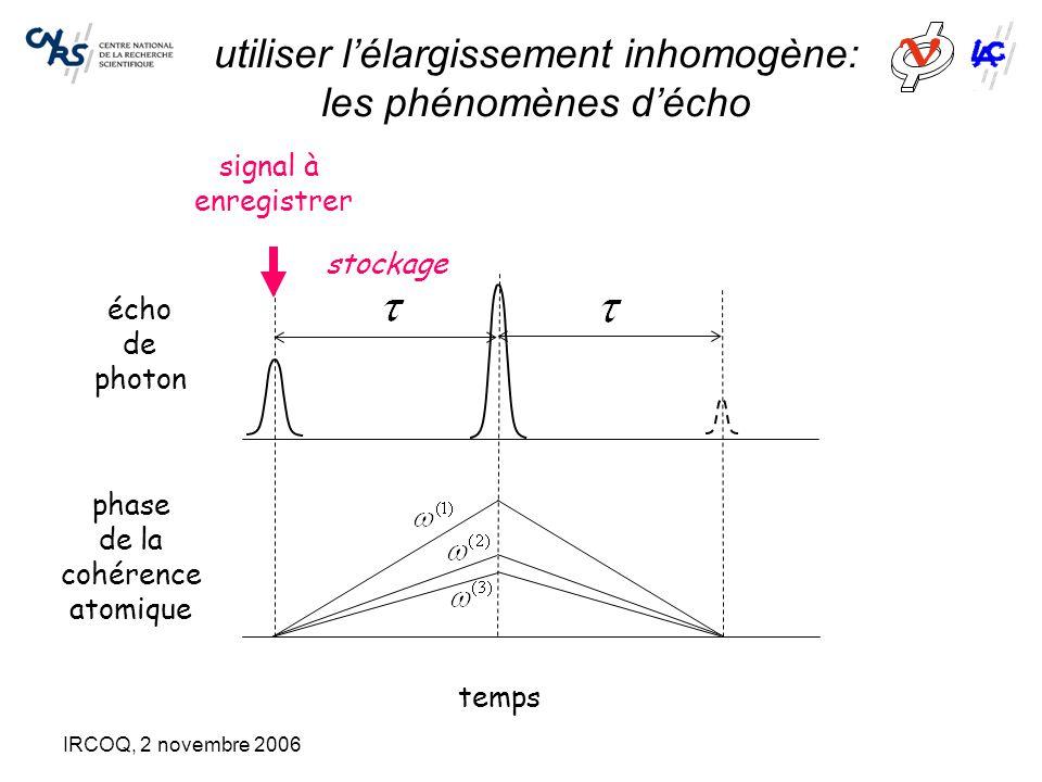 IRCOQ, 2 novembre 2006 utiliser l'élargissement inhomogène: les phénomènes d'écho phase de la cohérence atomique écho de photon temps signal à enregistrer stockage