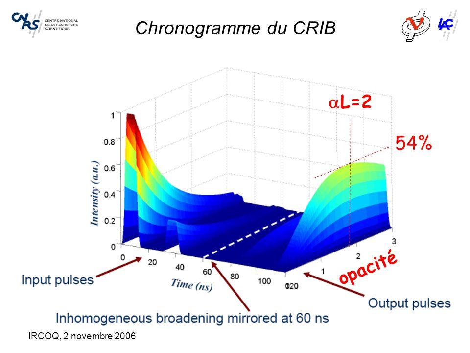 Chronogramme du CRIB opacité 54%  L=2