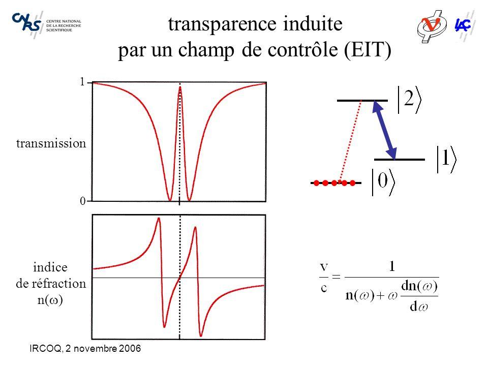 IRCOQ, 2 novembre 2006 transparence induite par un champ de contrôle (EIT) transmission 0 1 indice de réfraction n(  ) ralentissement de la lumière