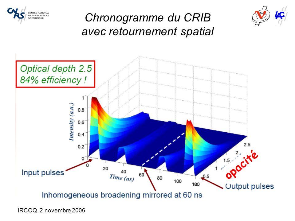 IRCOQ, 2 novembre 2006 Chronogramme du CRIB avec retournement spatial opacité