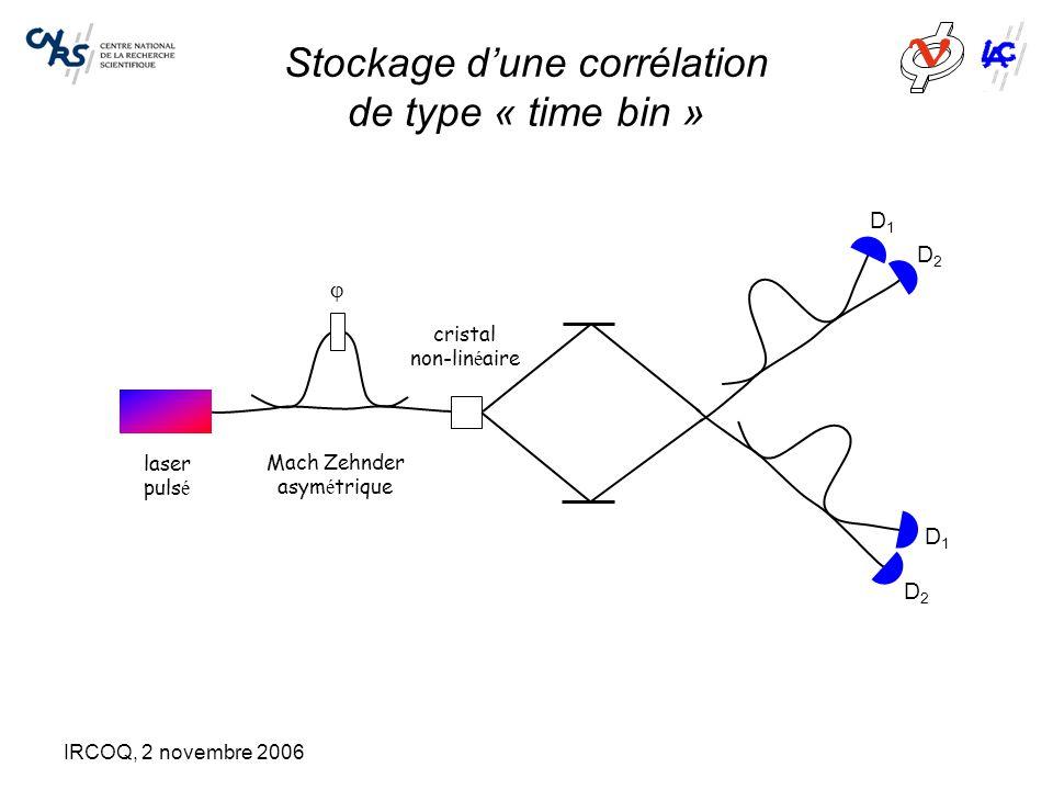 IRCOQ, 2 novembre 2006 Stockage d'une corrélation de type « time bin » Mach Zehnder asym é trique laser puls é  cristal non-lin é aire D1D1 D2D2 D1D1
