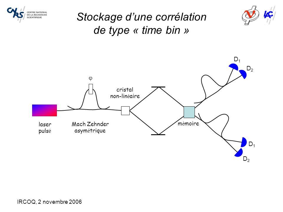 IRCOQ, 2 novembre 2006 Stockage d'une corrélation de type « time bin » Mach Zehnder asym é trique laser puls é  cristal non-lin é aire D1D1 D2D2 D1D1 D2D2 m é moire