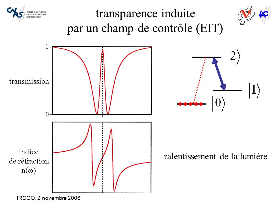 IRCOQ, 2 novembre 2006 Inversion du déphasage inhomogène par un champ électrique externe Fréquence de résonance atomique absorption   durée de vie de la mémoire: 1/  bande passante:   opacité:
