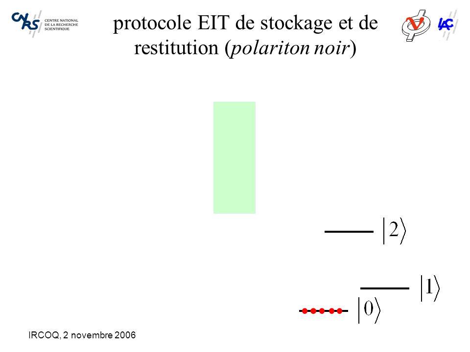 IRCOQ, 2 novembre 2006 Atouts et faiblesses du CRIB Pas d'autre excitation lumineuse que le signal à enregistrer: le champ électrique appliqué n'est pas couplé à la transition optique Le champ électrique de contrôle n'est pas absorbé: tous les atomes voient le même champ Mais: –sélectionner un groupe d'ions monofréquence contredit l'objectif visé, qui est de tirer parti de la distribution inhomogène –cela se traduit par une réduction dramatique de l'opacité: pour une bande passante de 1GHz et un temps de mémoire de 10µs, l'opacité est réduite d'un facteur 10 4