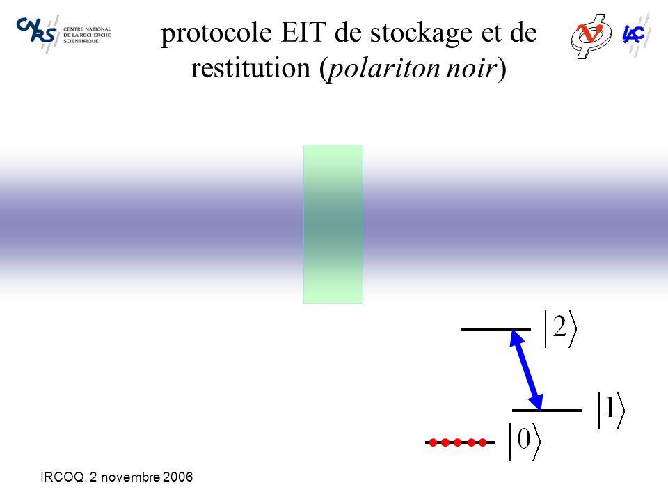 IRCOQ, 2 novembre 2006 Inversion du déphasage inhomogène par un champ électrique externe Fréquence de résonance atomique absorption étalement de la distribution de fréquence par effet Stark linéaire sous l'action d'un champ électrique externe E ++ -- 00