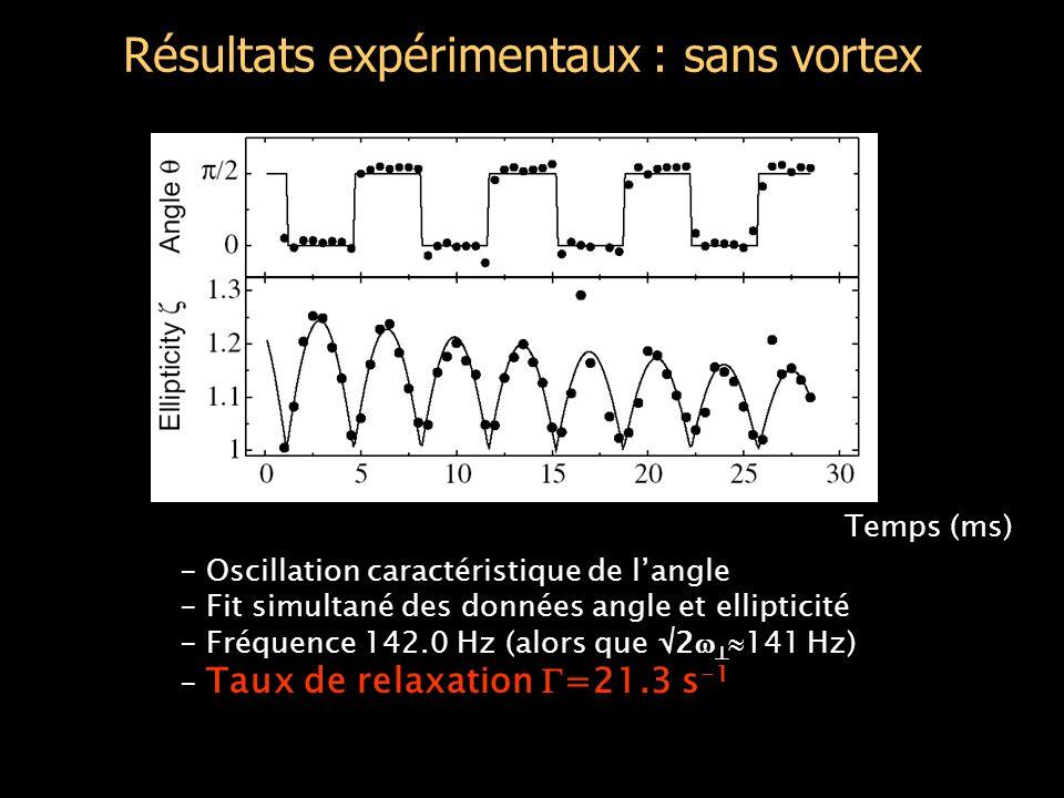 Résultats expérimentaux : sans vortex - Oscillation caractéristique de l'angle - Fit simultané des données angle et ellipticité - Fréquence 142.0 Hz (alors que  2    141 Hz) - Taux de relaxation  =21.3 s -1 Temps (ms)