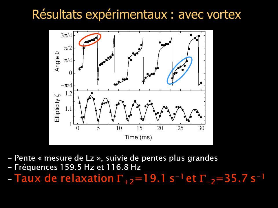 Résultats expérimentaux : avec vortex - Pente « mesure de Lz », suivie de pentes plus grandes - Fréquences 159.5 Hz et 116.8 Hz - Taux de relaxation  +2 =19.1 s -1 et  -2 =35.7 s -1