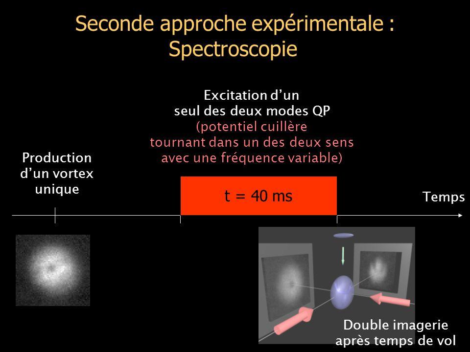 Seconde approche expérimentale : Spectroscopie Production d'un vortex unique Excitation d'un seul des deux modes QP (potentiel cuillère tournant dans un des deux sens avec une fréquence variable) t = 40 ms Double imagerie après temps de vol Temps