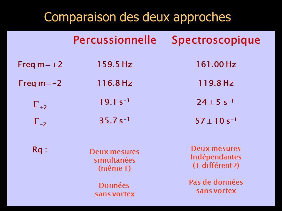 Comparaison des deux approches Spectroscopique 161.00 Hz 119.8 Hz 24  5 s -1 57  10 s -1 Deux mesures Indépendantes (T différent ) Pas de données sans vortex Percussionnelle 159.5 Hz 116.8 Hz 19.1 s -1 35.7 s -1 Deux mesures simultanées (même T) Données sans vortex Freq m=+2 Freq m=-2  +2  -2 Rq :