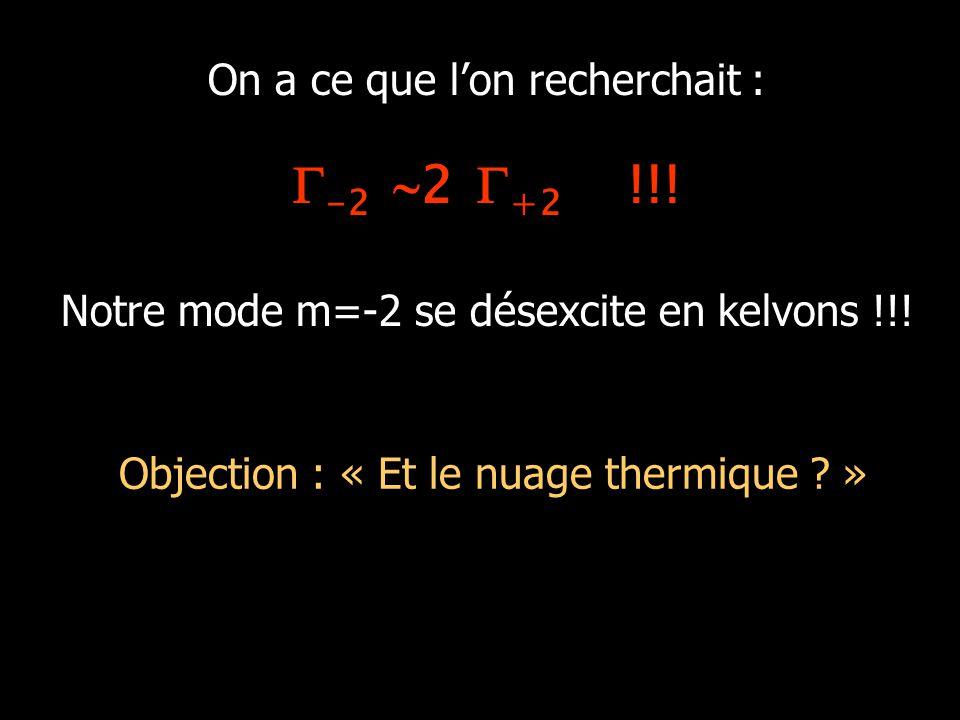 Objection : « Et le nuage thermique ? » Angle relatif Déformation  On a ce que l'on recherchait :  -2  2  +2 !!! Notre mode m=-2 se désexcite en k