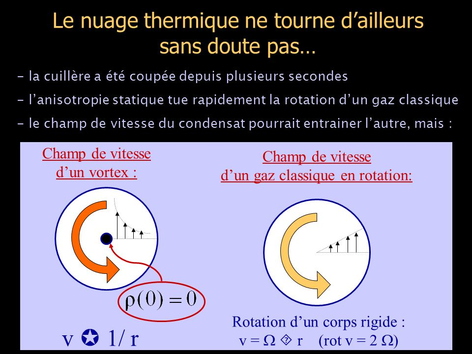 Le nuage thermique ne tourne d'ailleurs sans doute pas… Rotation d'un corps rigide : v =   r (rot v = 2  ) Champ de vitesse d'un vortex : v  1/ r