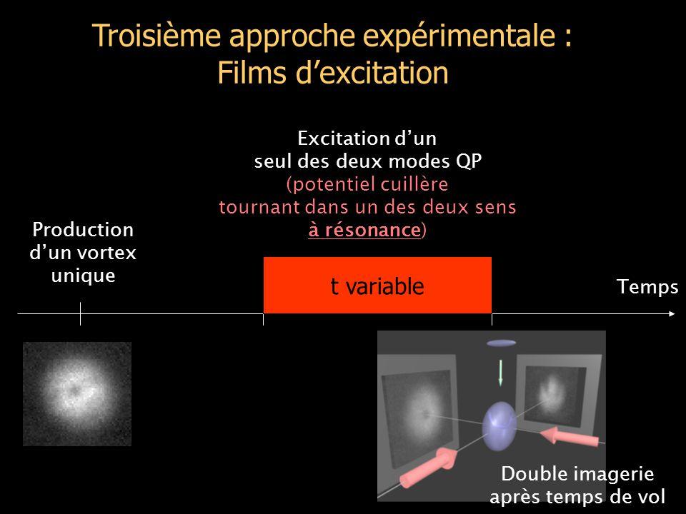 Troisième approche expérimentale : Films d'excitation Production d'un vortex unique Excitation d'un seul des deux modes QP (potentiel cuillère tournant dans un des deux sens à résonance) t variable Double imagerie après temps de vol Temps