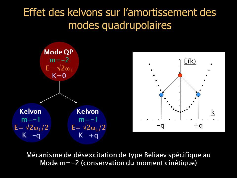 Effet des kelvons sur l'amortissement des modes quadrupolaires Mode QP m=-2 E=  2   K=0 Kelvon m=-1 E=  2   /2 K=-q Kelvon m=-1 E=  2   /2 K=+q k E(k) -q+q Mécanisme de désexcitation de type Beliaev spécifique au Mode m=-2 (conservation du moment cinétique)