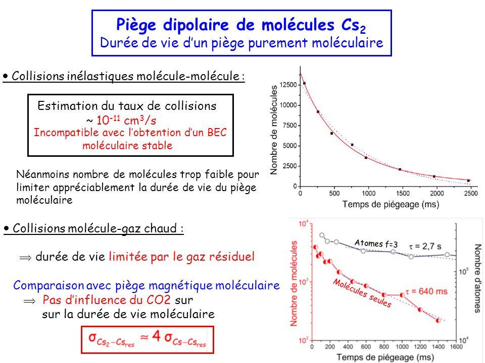 Piège dipolaire de molécules Cs 2 Durée de vie d'un piège purement moléculaire Estimation du taux de collisions ~ 10 -11 cm 3 /s  Collisions inélastiques molécule-molécule : Incompatible avec l'obtention d'un BEC moléculaire stable Néanmoins nombre de molécules trop faible pour limiter appréciablement la durée de vie du piège moléculaire  Collisions molécule-gaz chaud : Comparaison avec piège magnétique moléculaire  Pas d'influence du CO2 sur sur la durée de vie moléculaire Molécules seules Atomes f=3  durée de vie limitée par le gaz résiduel